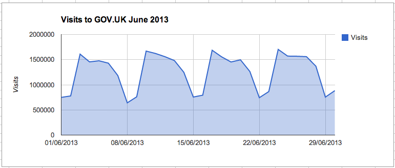 Graph showing overall GOV.UK visits