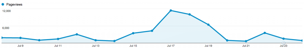 Pageviews of heatwave-related content since 8 July