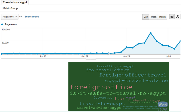 Pageviews of GOV.UK's Egypt travel advice and search keyword variations