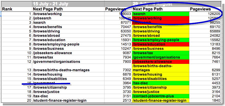 20 most visited next pages from GOV.UK homepage