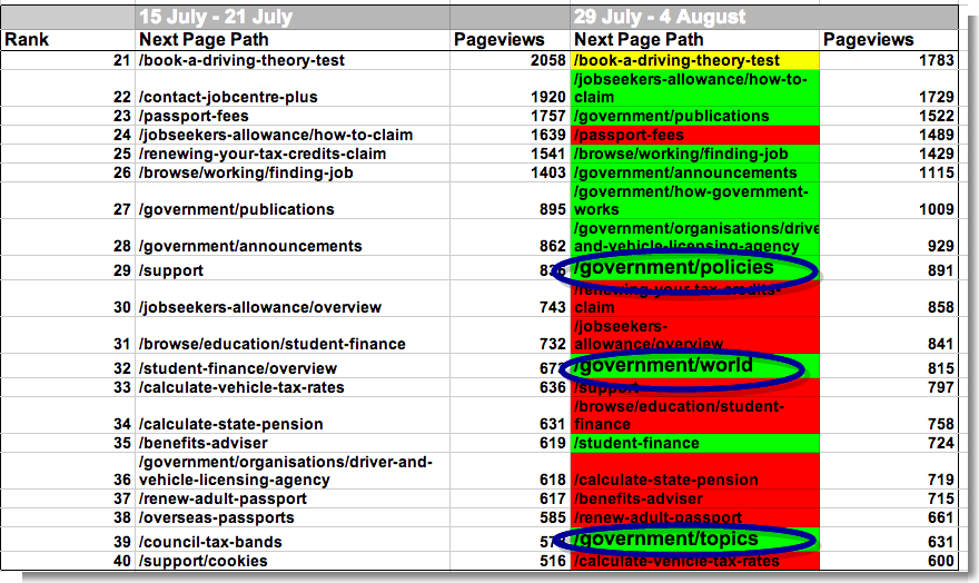 21st-40th most visited pages from GOV.UK homepage