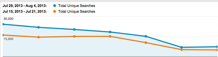 Total unique searches from the homepage weeks commencing 29 July and 15 July compared