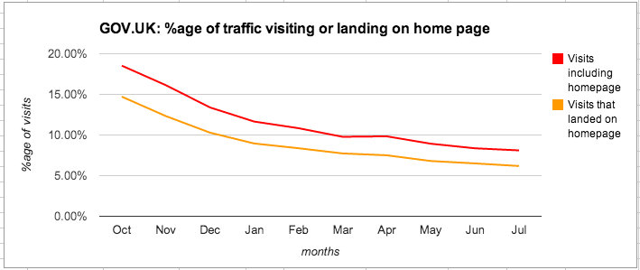 Percentage of visits to or landing on the GOV.UK homepage