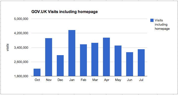 GOV.UK: Visits including the homepage