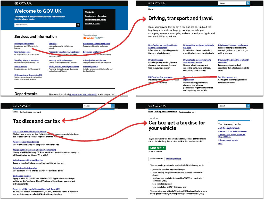 Diagram showing the three clicks necessary to reach the car tax page via the main GOV.UK navigation