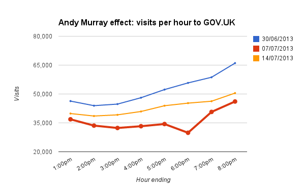 Graph showing GOV.UK visitor numbers on a typical Sunday afternoon vs the hours of the Wimbledon final