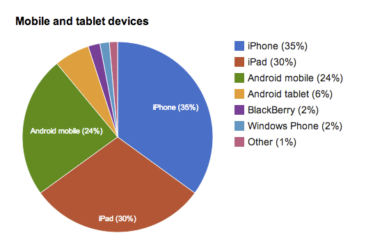 Graph showing usage of GOV.UK via mobile or tablet device