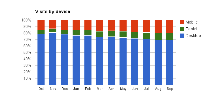 Graph showing proportion of visits to GOV.UK from different types of device