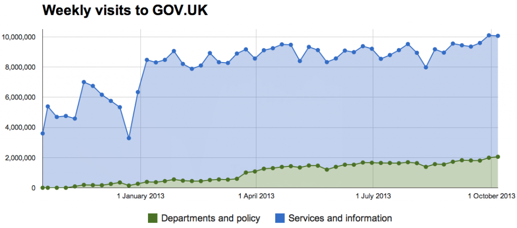 Chart showing the growth over the past year of the departments and policy content and the services and information content