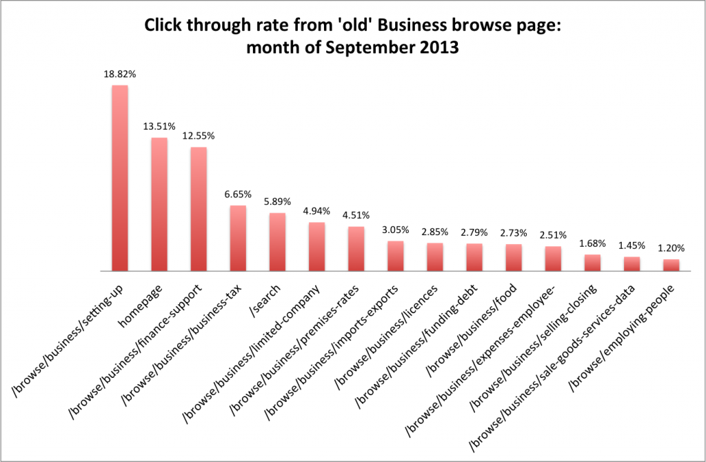 Click through rate from 'old' Business browse page: Sep 13