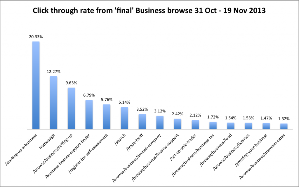 Click through rate from 'final'  Business browse page 31 Oct - 19 Nov 2013