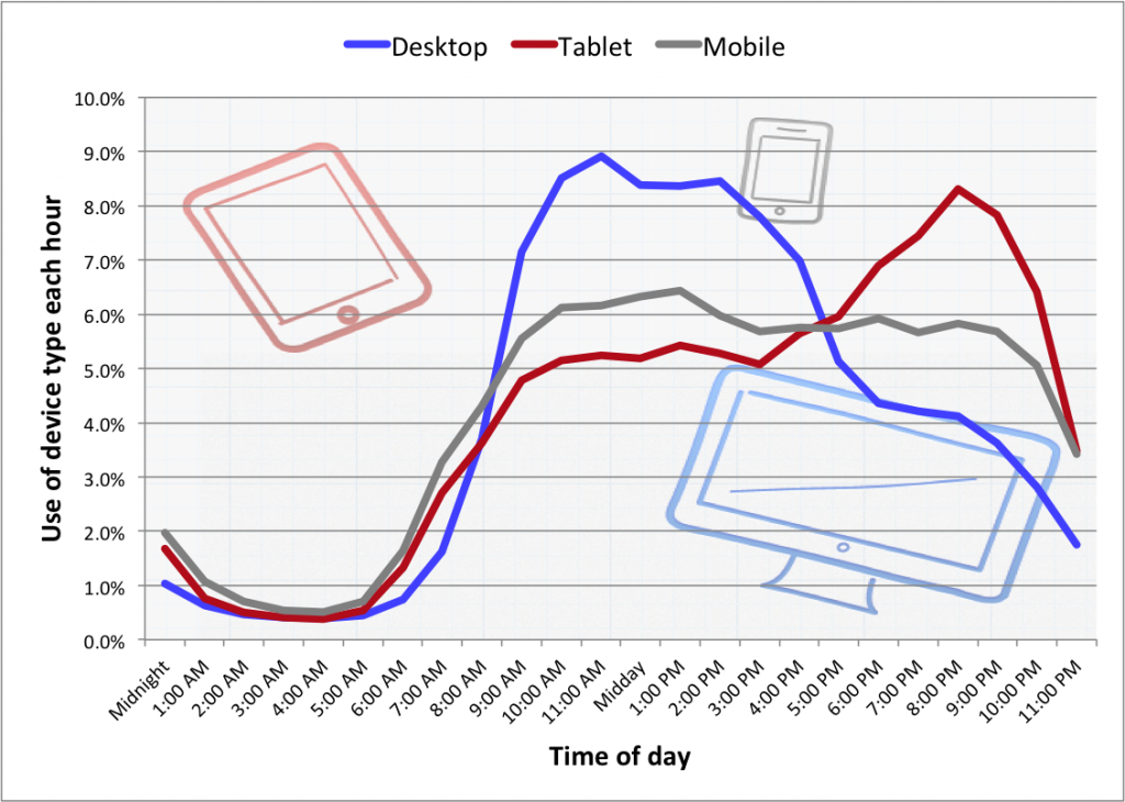 Device use by hour of day