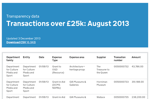Previewing a CSV about spend over £25,000