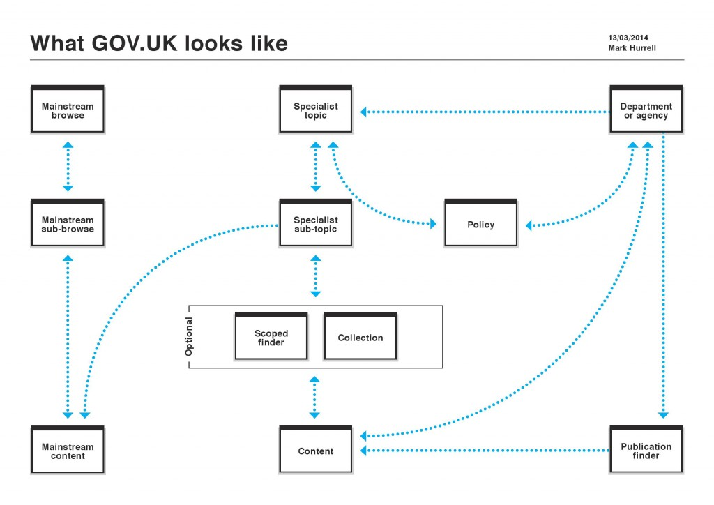Diagram showing how specialist topics fit into GOV.UK architecture