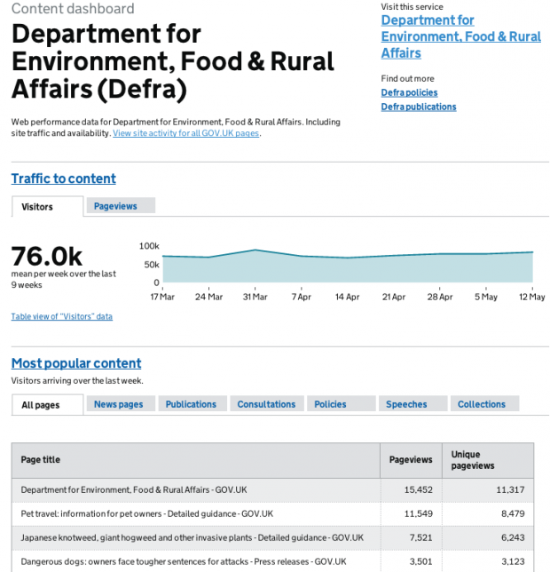 Part of the Defra content dashboard