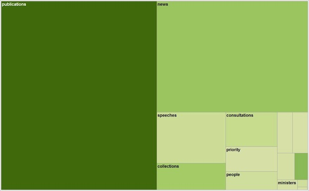 Treemap of departmental content