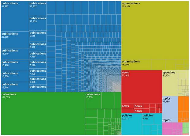 Home Office treemap: pageviews by individual pages