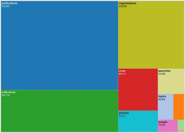 Home Office treemap: pageviews by section