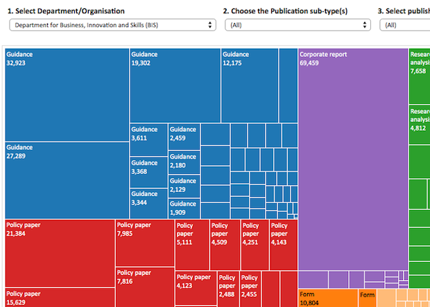 Tableau visualisation of Publications data