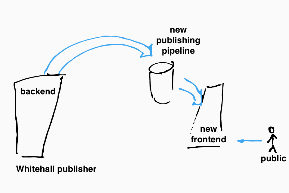 Illustration of the next step of restructuring, a new frontend will read documents from the new publishing pipeline and public traffic will be routed to this new frontend.