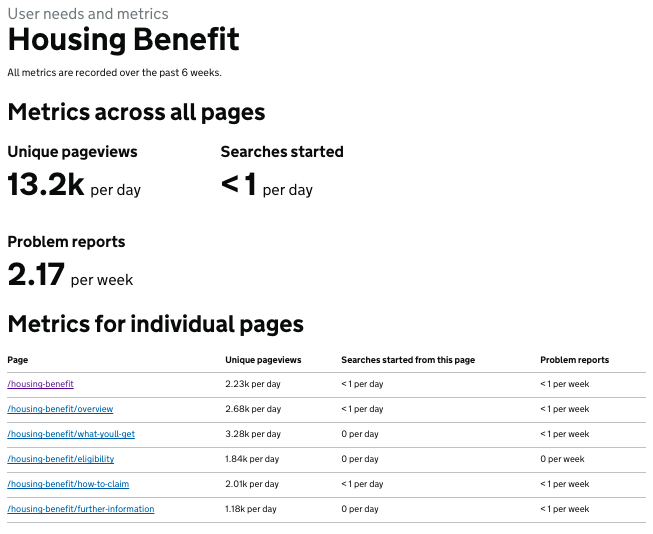 Metrics from the Housing Benefit info page