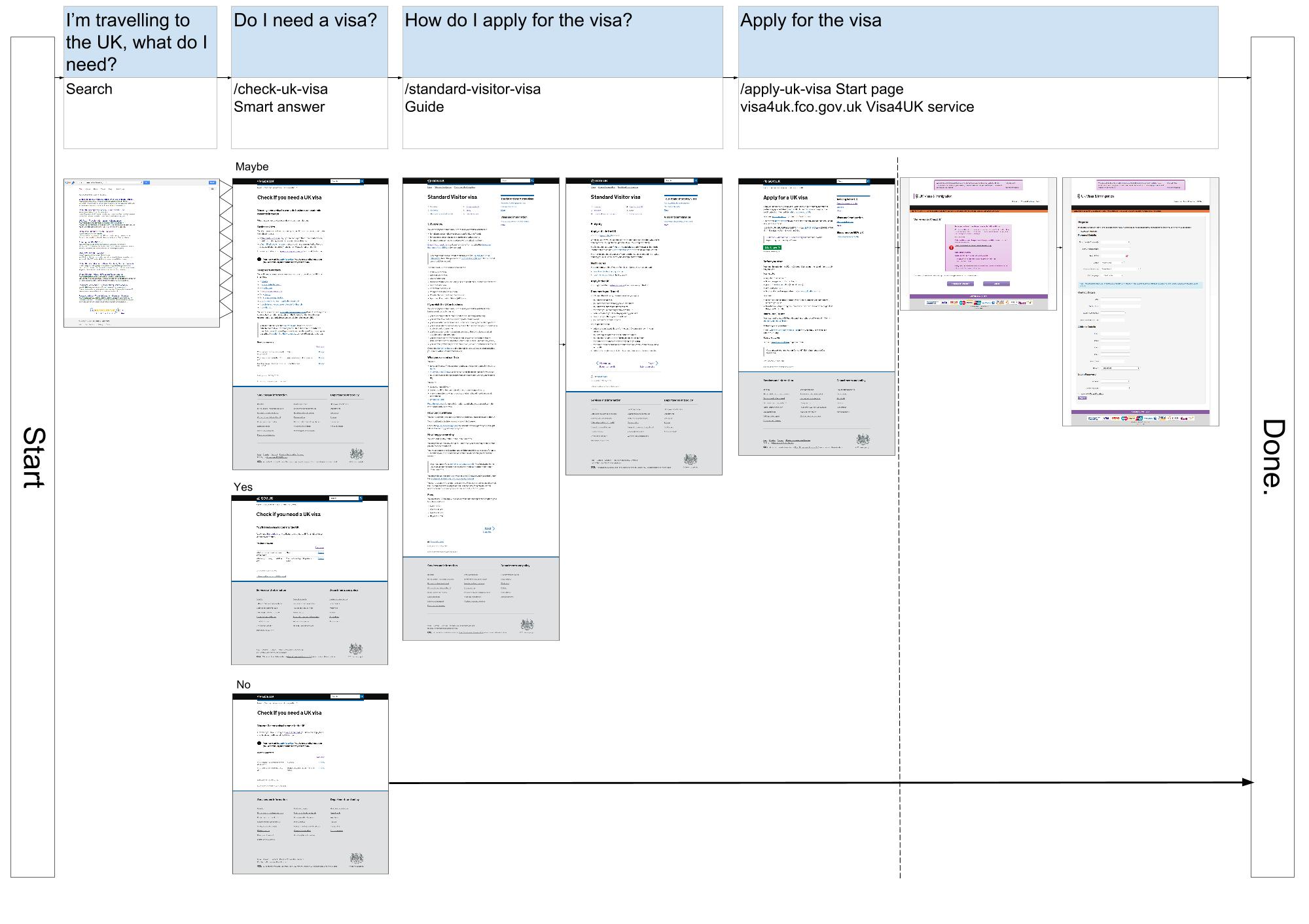User Journey Maps And Funnels Inside GOVUK - Website user journey map