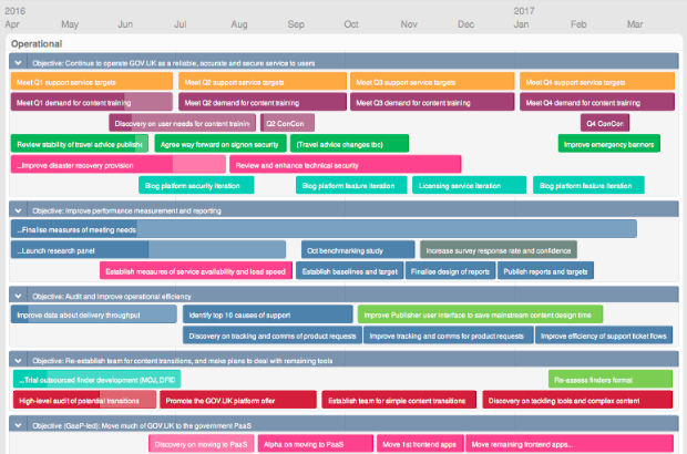 Screenshot of GOV.UK roadmap