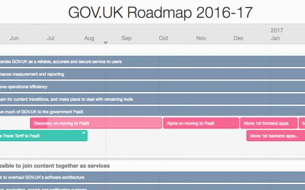 Roadmap Aug 2016
