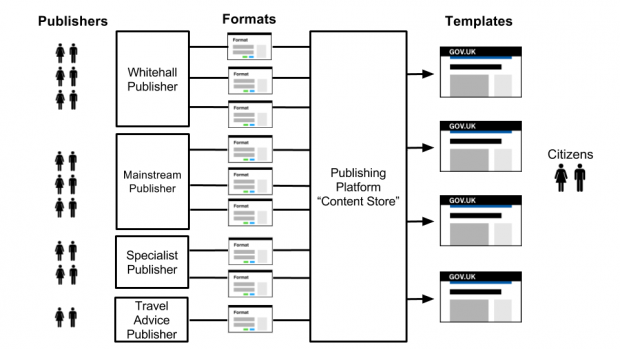Post template consolidation and format migration: fewer templates and a centralised content store for all content