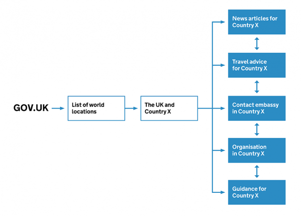 A diagram showing the new architecture for worldwide pages