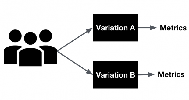 diagram of a/b testing process