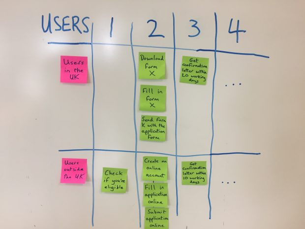 A table drawn on a whiteboard, with the rows representing different user groups (Users in the UK and Users outside the UK) and the columns representing different stages in the process (numbered 1-4). Each cell of the table has tasks within it. The table shows that tasks for users applying inside the UK are different at each stage of the process for users applying outside the UK.