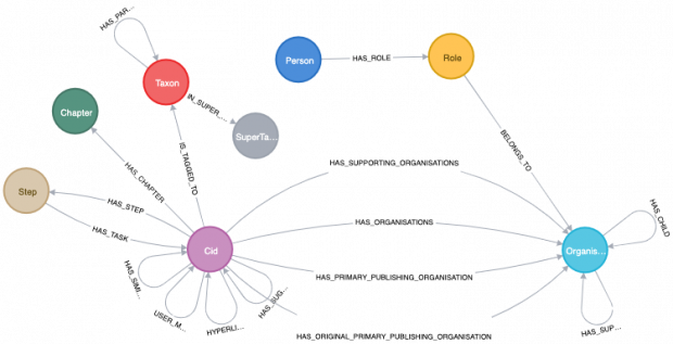 A visual representation of the GOV.UK knowledge graph. It shows a simple graph schema consisting of nodes, represented by coloured circles, and edges, represented by directed arrows. It shows some of the main entity types in the graph. Cid stands for content id, and can be thought of as a piece of content on GOV.UK. Also present are organisations, people and roles. More important are the relationships between entities, including some machine learning derived features such as HAS_SIMILAR_CONTENT_TO which uses the cosine similarity of 'content embeddings' to compute how similar they are to one another.