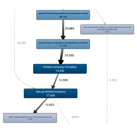 A visualisation of a common user journey, which starts on the Companies House organisation page, moving first to the Start a company page, then the first step of the limited companies step by step and then the main step by step homepage for setting up a limited company.