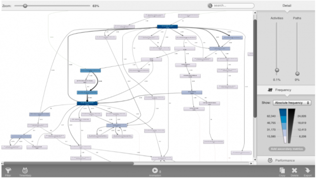 "This is an example of the visualisation approach using the tool ""Disco"", showing the most popular user journeys on GOV.UK involving a chosen step-by-step."