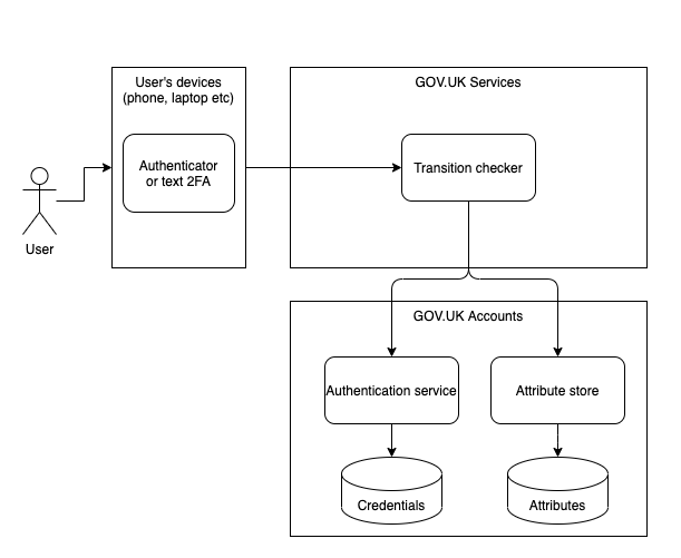 Architectural diagram for GOV.UK Accounts in the phased approach. Shows a user going through a user's device e.g. phone, laptop, etc. using authenticator or text 2FA. Then goes into a transition checker under GOV.UK Services. From there, there are 2 journeys into GOV.UK Accounts. 1) Authentication service through to credentials and 2) Attribute store through to attributes