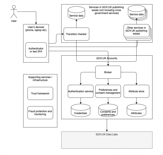 Architectural diagram of GOV.UK Accounts. Shows a user's device with authenticator or text 2FA. From there there are 3 journeys. 1) To transition checker and then onto service data. 2) Other GOV.UK services onto service data and 3) Into GOV.UK Accounts. Both Transition checker and Other GOV.UK Services can also lead into GOV.UK Accounts. From GOV.UK Accounts you go into Broker. From there there are 3 options: Authentication service to credentials, Preferences and consent management to consents and preferences, attribute store to attributes. All this goes into GOV.UK Data Labs. Alongside this user journey is supporting services/infrastructure: Trust framework and fraud protection and monitoring