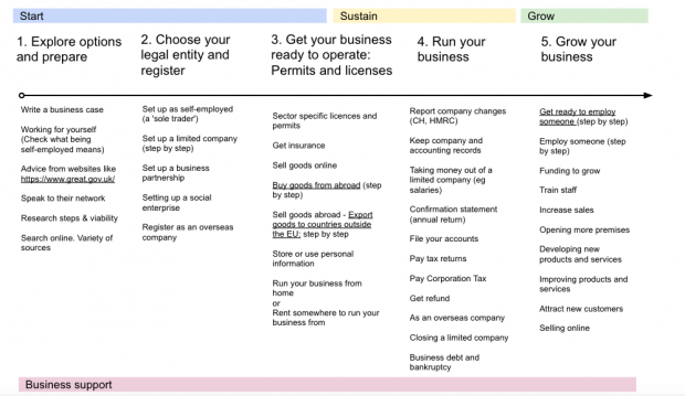 Diagram with high-level stages for start, sustain and grow a business. These break down into 5 stages. These are: Explore options and prepare, Choose your legal entity and register, Get your business ready to operate, Run your business, and Grow your business.