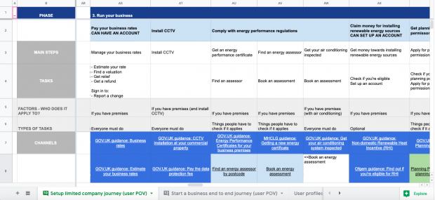 a screenshot service mapping done in a google sheets. It shows all the tasks, guidance, transactional services and channels in which these are provided. It also breaks down who does this apply to, and what are the factors in which determines this content applies to a user.
